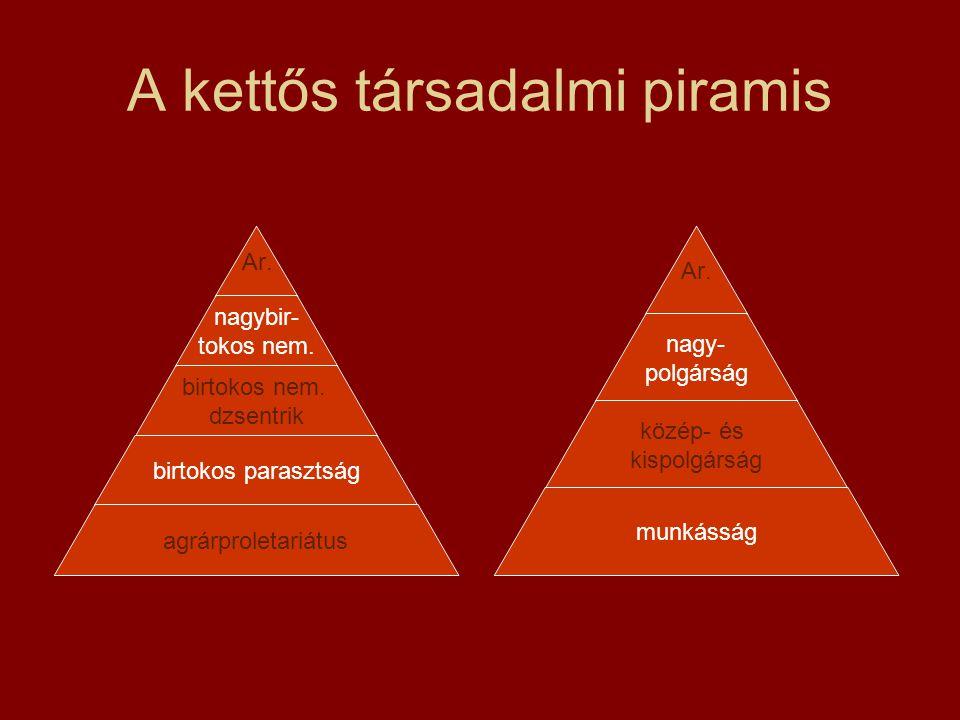 A kettős társadalmi piramis Ar. nagy- polgárság közép- és kispolgárság munkásság Ar. nagybir- tokos nem. birtokos nem. dzsentrik birtokos parasztság a