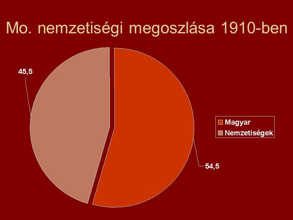Mo. nemzetiségi megoszlása 1910-ben