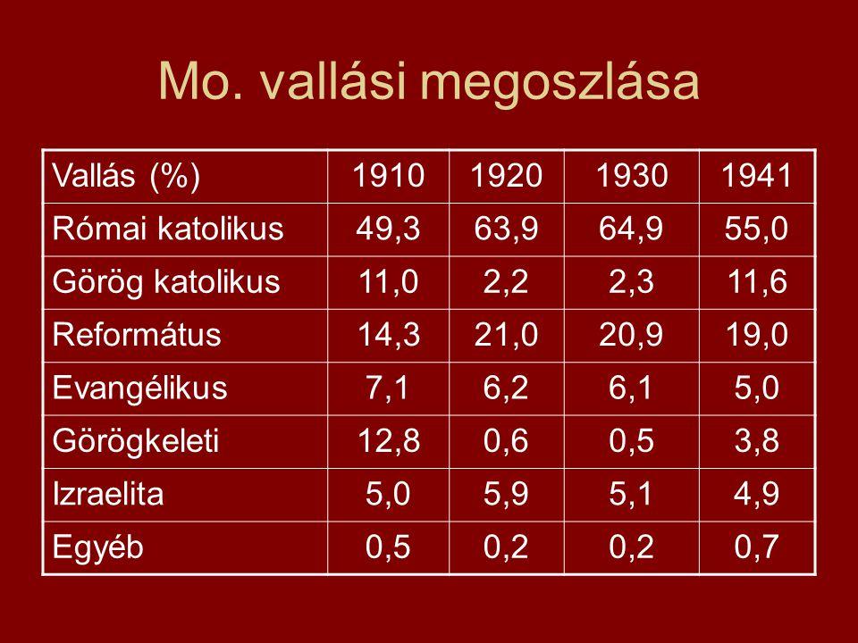 Mo. vallási megoszlása Vallás (%)1910192019301941 Római katolikus49,363,964,955,0 Görög katolikus11,02,22,311,6 Református14,321,020,919,0 Evangélikus