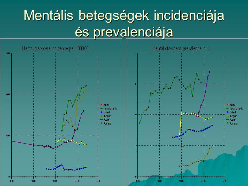 Mentális betegségek incidenciája és prevalenciája