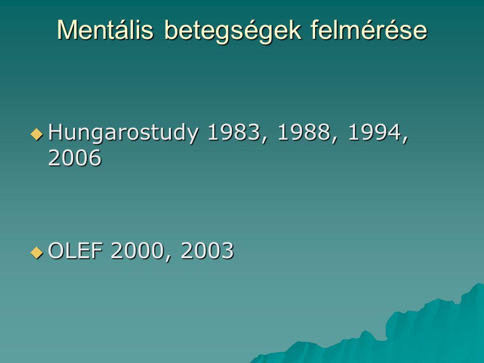 Mentális betegségek felmérése  Hungarostudy 1983, 1988, 1994, 2006  OLEF 2000, 2003