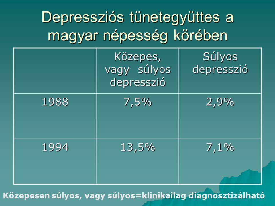 Depressziós tünetegyüttes a magyar népesség körében  A depresszió gyakorisága magasabb a segéd- munkások, nyugdíjasok, és munkanélküliek körében  Az iskolai végzettség és a depresszió gyakorisága fordítottan arányos  Az észak-keleti megyékben (Szabolcs-Sz-B, Borsod-Abaúj-Z, Nógrád ) gyakoribb a depresszió előfordulása, mint a dunántúli megyékben előfordulása, mint a dunántúli megyékben