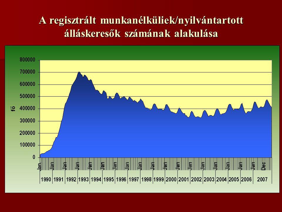 A regisztrált munkanélküliek/nyilvántartott álláskeresők számának alakulása