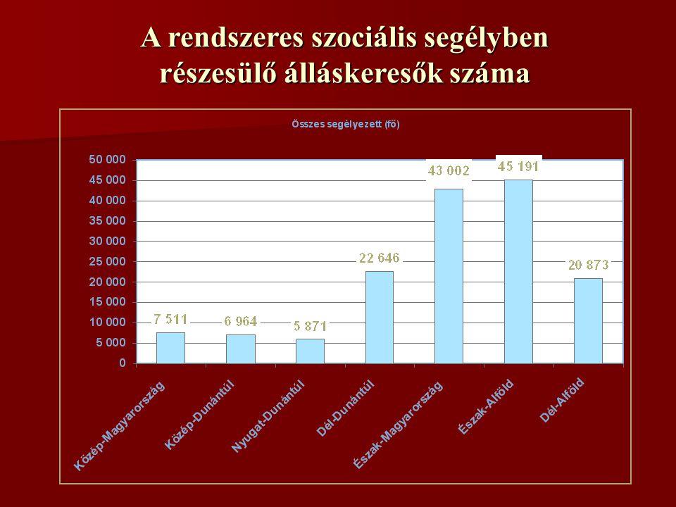 A rendszeres szociális segélyben részesülő álláskeresők száma