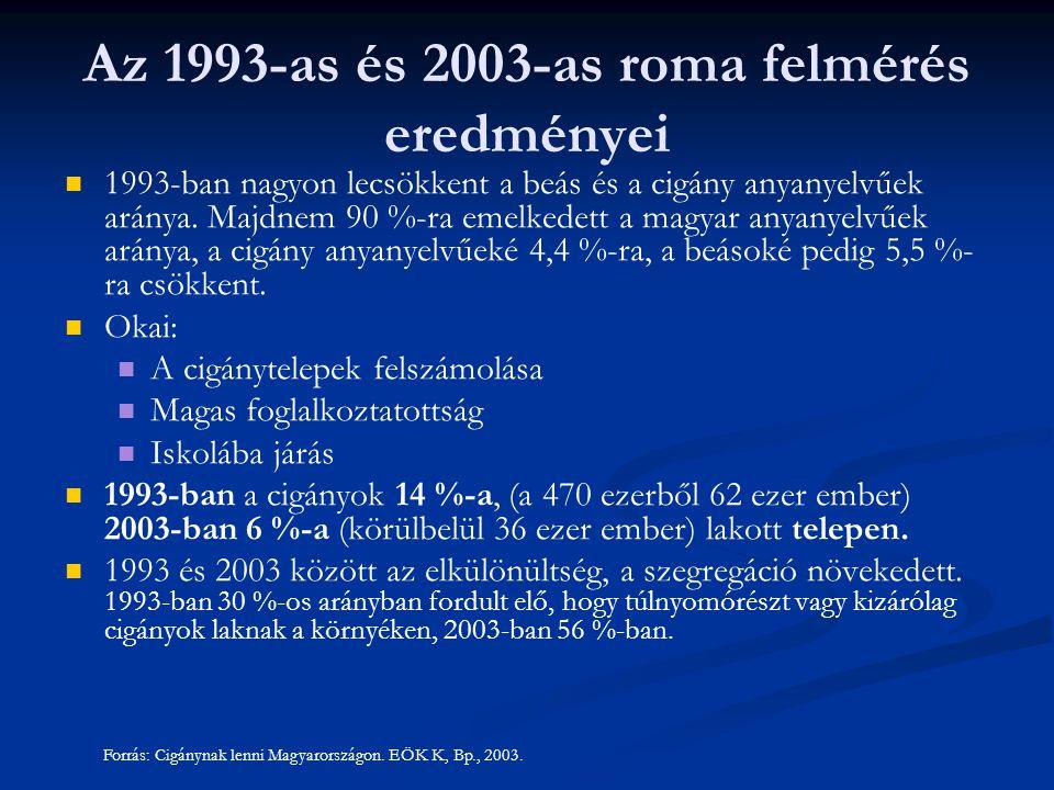 1993-ban nagyon lecsökkent a beás és a cigány anyanyelvűek aránya.