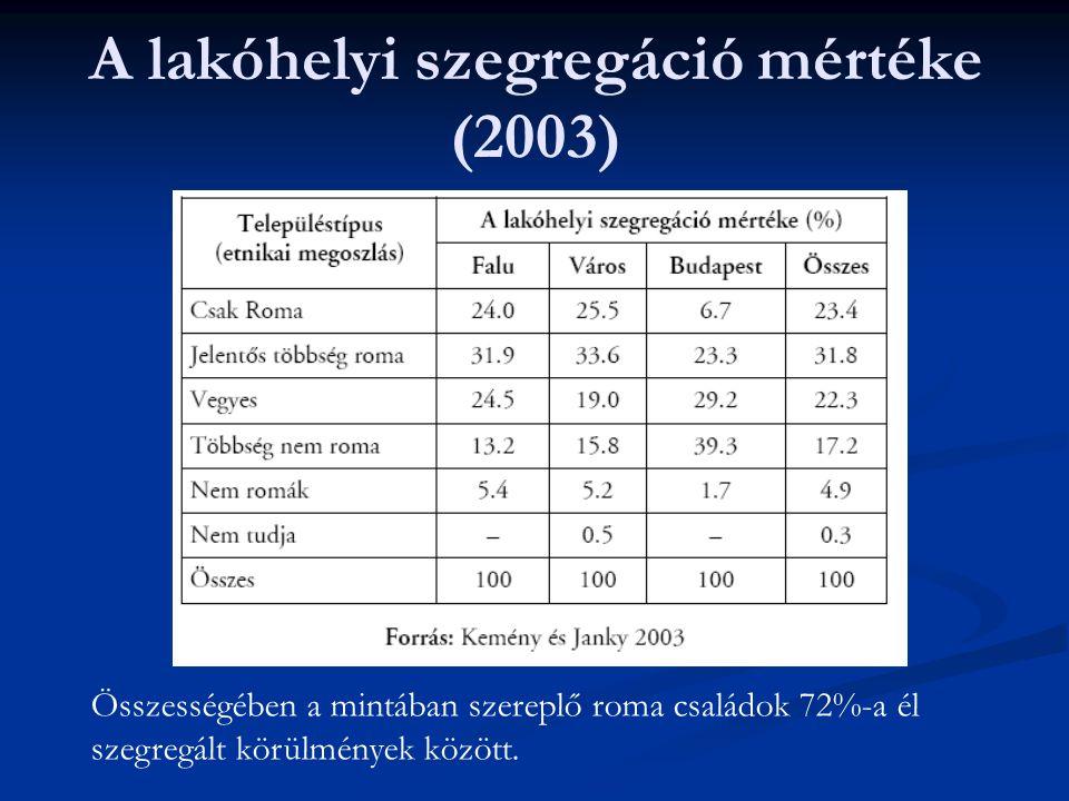 A lakóhelyi szegregáció mértéke (2003) Összességében a mintában szereplő roma családok 72%-a él szegregált körülmények között.
