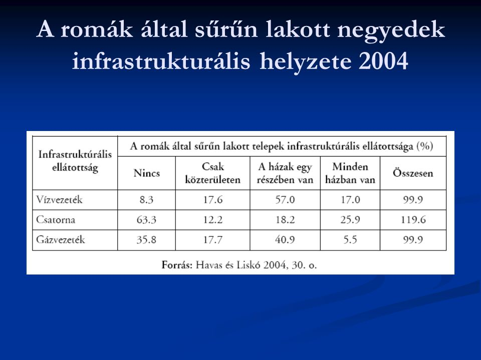 A romák által sűrűn lakott negyedek infrastrukturális helyzete 2004
