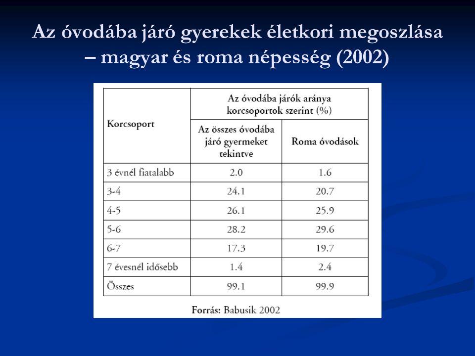 Az óvodába járó gyerekek életkori megoszlása – magyar és roma népesség (2002)