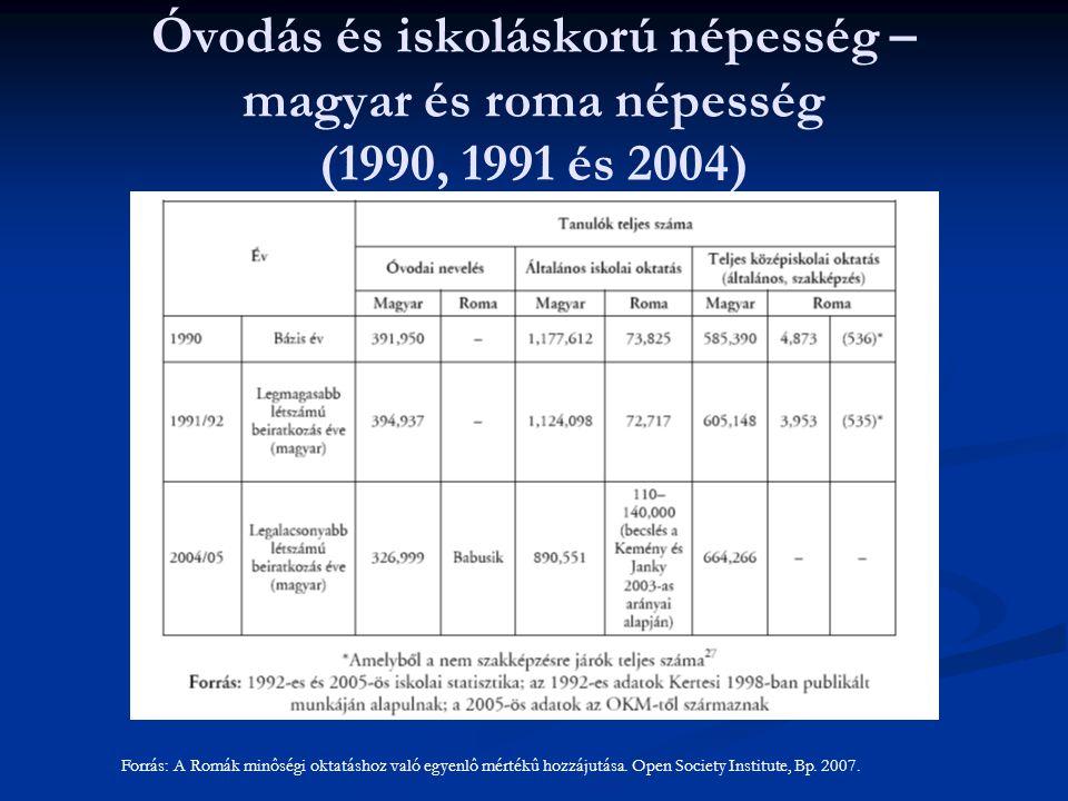 Óvodás és iskoláskorú népesség – magyar és roma népesség (1990, 1991 és 2004) Forrás: A Romák minôségi oktatáshoz való egyenlô mértékû hozzájutása. Op