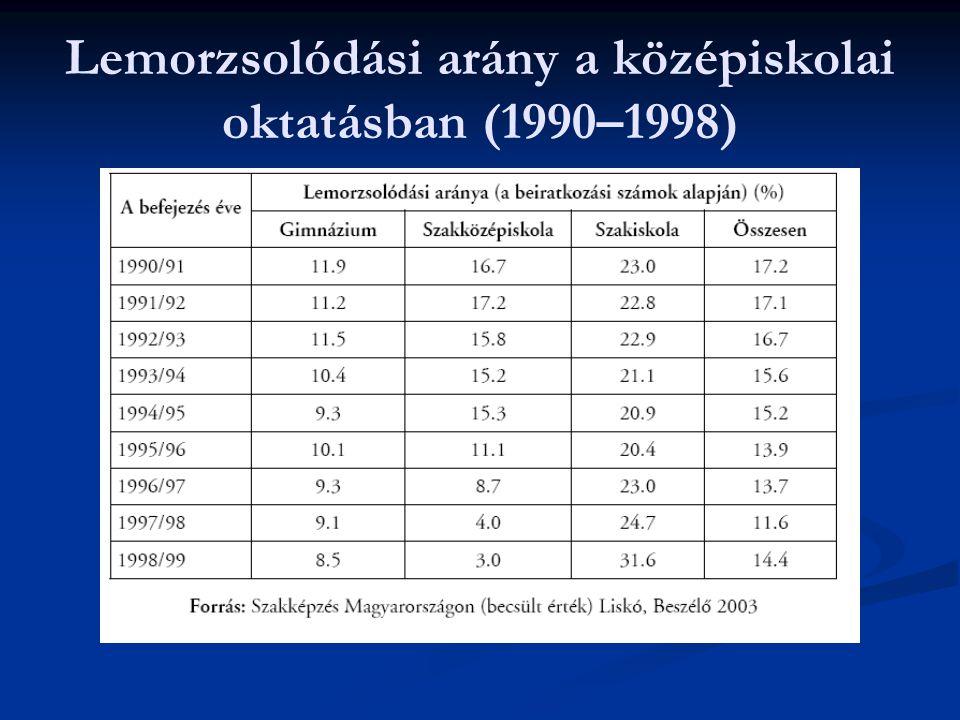 Lemorzsolódási arány a középiskolai oktatásban (1990–1998)