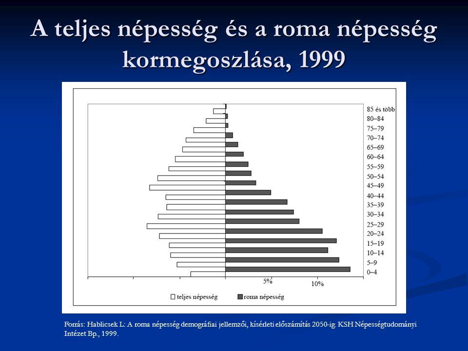 A teljes népesség és a roma népesség kormegoszlása, 1999 Forrás: Hablicsek L: A roma népesség demográfiai jellemzői, kísérleti előszámítás 2050-ig. KS