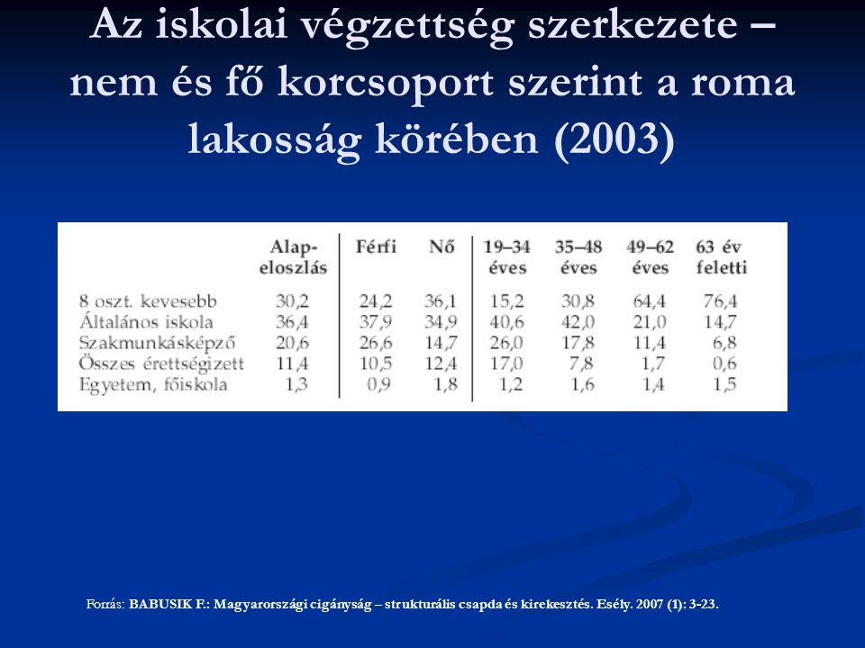 Forrás: BABUSIK F.: Magyarországi cigányság – strukturális csapda és kirekesztés. Esély. 2007 (1): 3-23. Az iskolai végzettség szerkezete – nem és fő