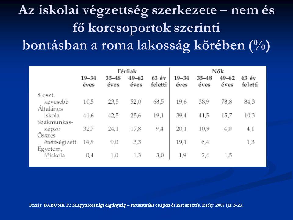 Forrás: BABUSIK F.: Magyarországi cigányság – strukturális csapda és kirekesztés.