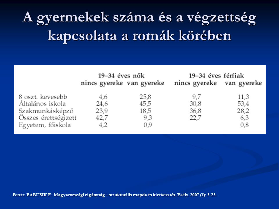 A gyermekek száma és a végzettség kapcsolata a romák körében Forrás: BABUSIK F.: Magyarországi cigányság – strukturális csapda és kirekesztés. Esély.