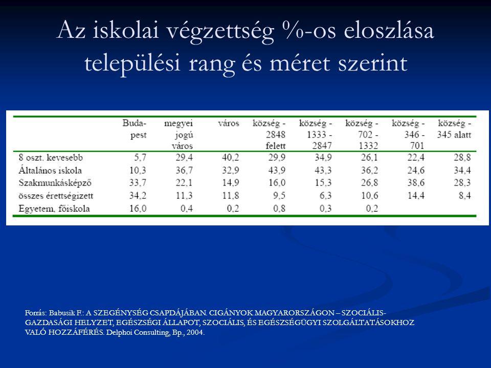 Az iskolai végzettség %-os eloszlása települési rang és méret szerint Forrás: Babusik F.: A SZEGÉNYSÉG CSAPDÁJÁBAN. CIGÁNYOK MAGYARORSZÁGON – SZOCIÁLI