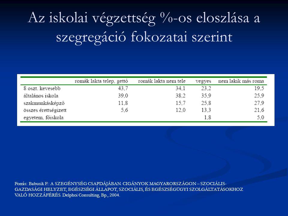 Az iskolai végzettség %-os eloszlása a szegregáció fokozatai szerint Forrás: Babusik F.: A SZEGÉNYSÉG CSAPDÁJÁBAN. CIGÁNYOK MAGYARORSZÁGON – SZOCIÁLIS