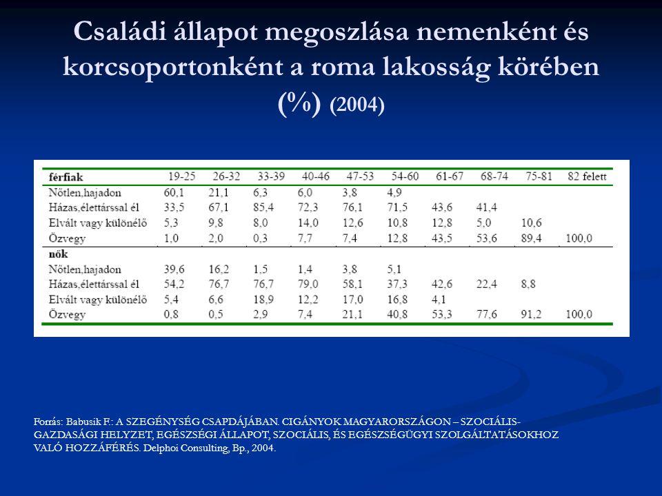 Családi állapot megoszlása nemenként és korcsoportonként a roma lakosság körében (%) (2004) Forrás: Babusik F.: A SZEGÉNYSÉG CSAPDÁJÁBAN.