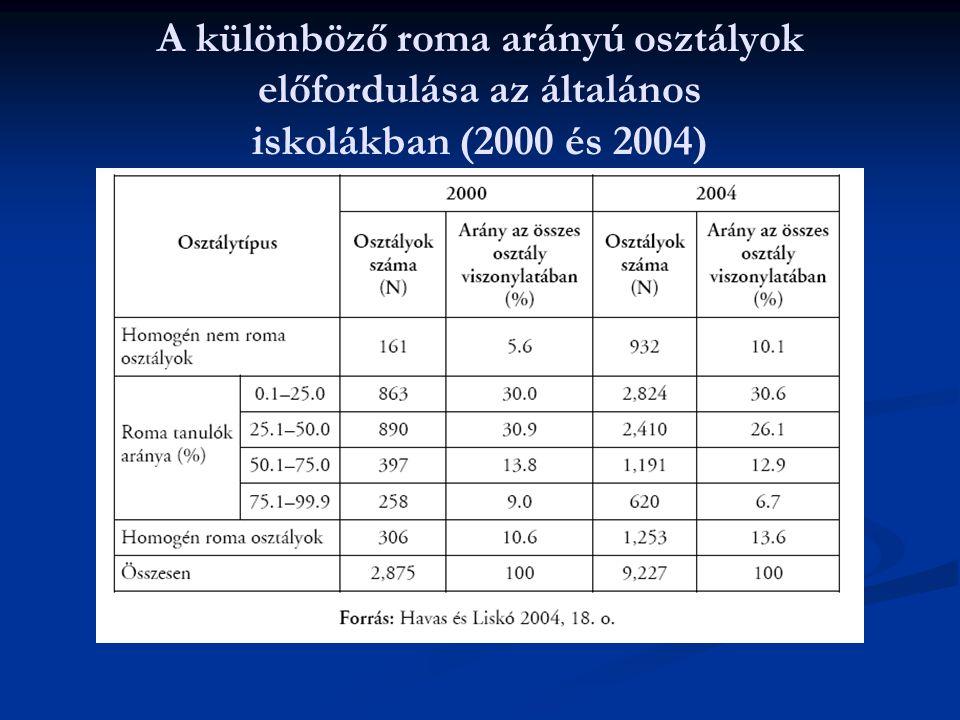 A különböző roma arányú osztályok előfordulása az általános iskolákban (2000 és 2004)