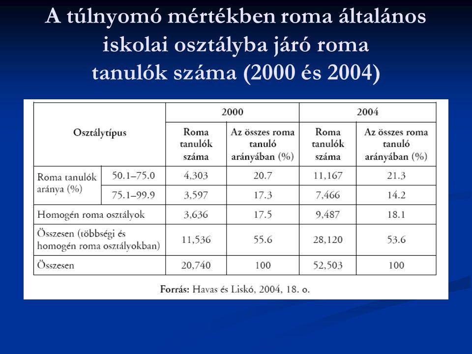A túlnyomó mértékben roma általános iskolai osztályba járó roma tanulók száma (2000 és 2004)