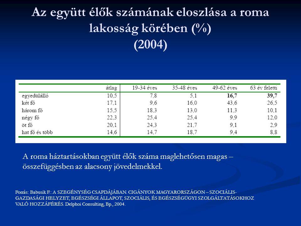 Az együtt élők számának eloszlása a roma lakosság körében (%) (2004) Forrás: Babusik F.: A SZEGÉNYSÉG CSAPDÁJÁBAN.