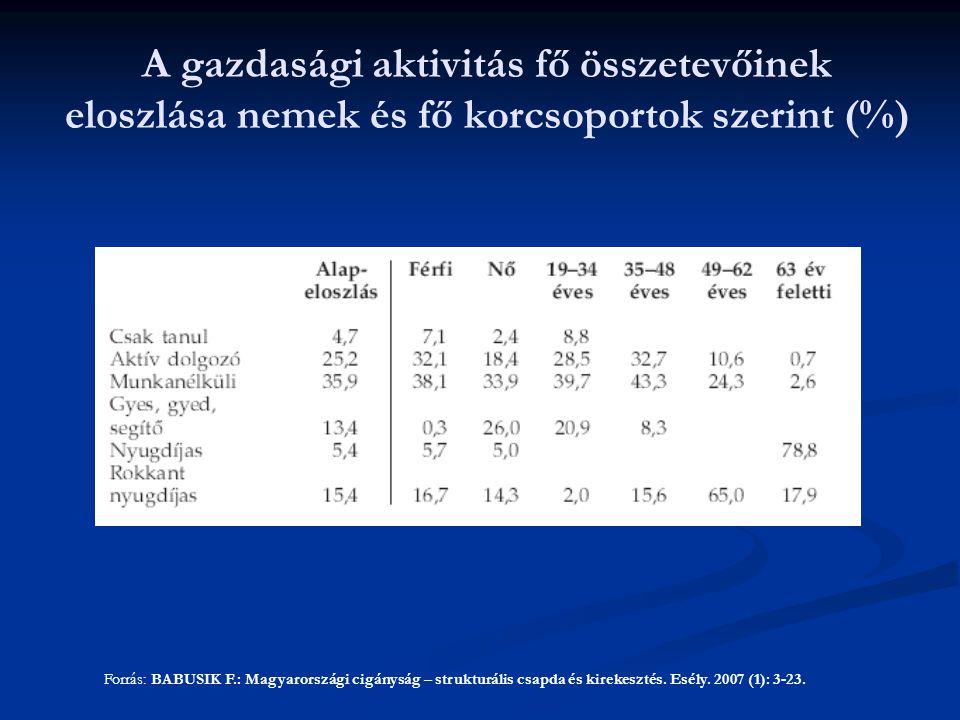 A gazdasági aktivitás fő összetevőinek eloszlása nemek és fő korcsoportok szerint (%) Forrás: BABUSIK F.: Magyarországi cigányság – strukturális csapda és kirekesztés.