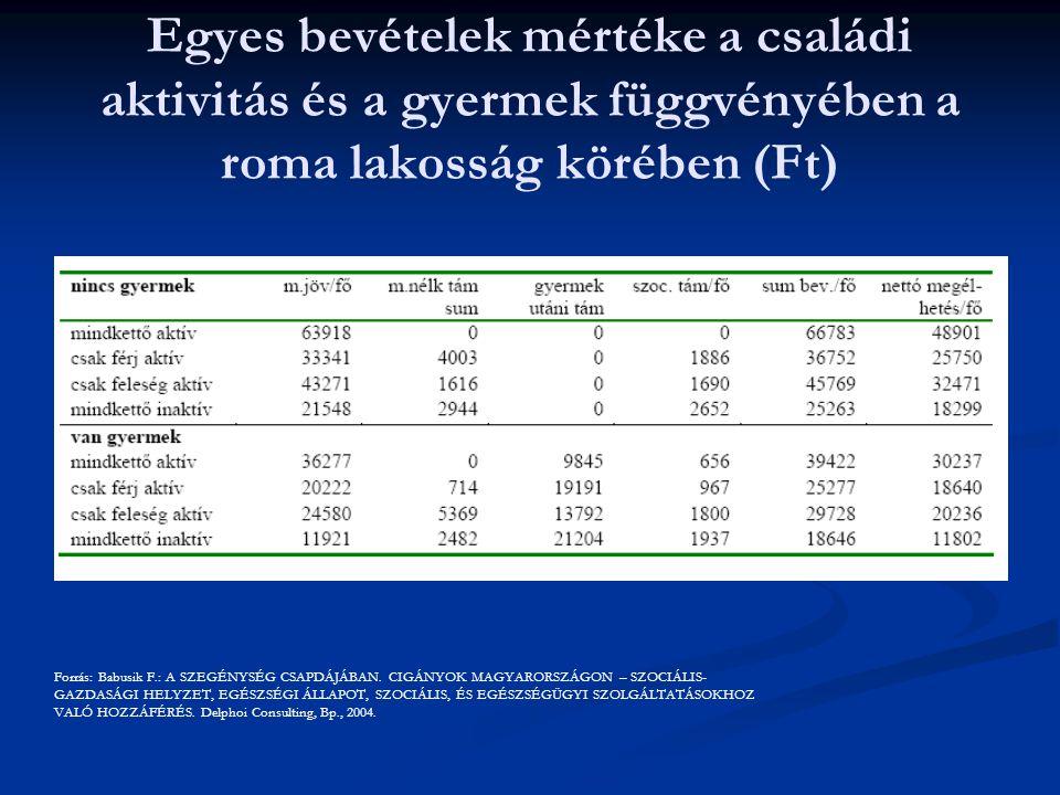 Egyes bevételek mértéke a családi aktivitás és a gyermek függvényében a roma lakosság körében (Ft) Forrás: Babusik F.: A SZEGÉNYSÉG CSAPDÁJÁBAN.