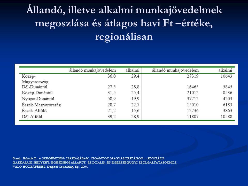 Állandó, illetve alkalmi munkajövedelmek megoszlása és átlagos havi Ft –értéke, regionálisan Forrás: Babusik F.: A SZEGÉNYSÉG CSAPDÁJÁBAN. CIGÁNYOK MA