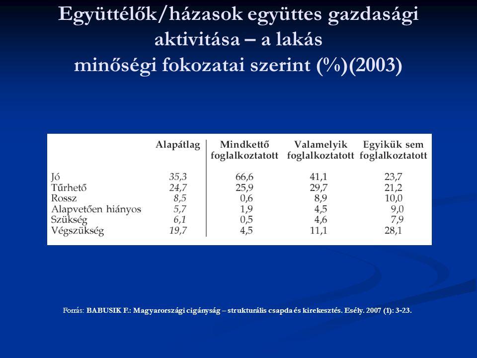Együttélők/házasok együttes gazdasági aktivitása – a lakás minőségi fokozatai szerint (%)(2003) Forrás: BABUSIK F.: Magyarországi cigányság – strukturális csapda és kirekesztés.