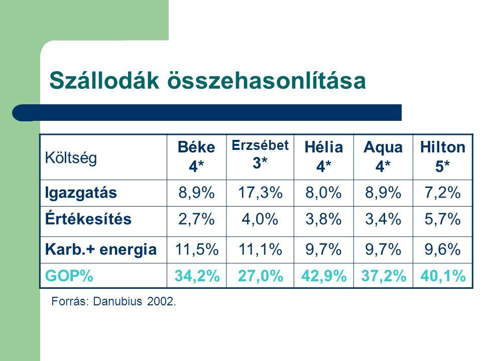 Szállodák összehasonlítása Költség Béke 4* Erzsébet 3* Hélia 4* Aqua 4* Hilton 5* Igazgatás8,9%17,3%8,0%8,9%7,2% Értékesítés2,7%4,0%3,8%3,4%5,7% Karb.