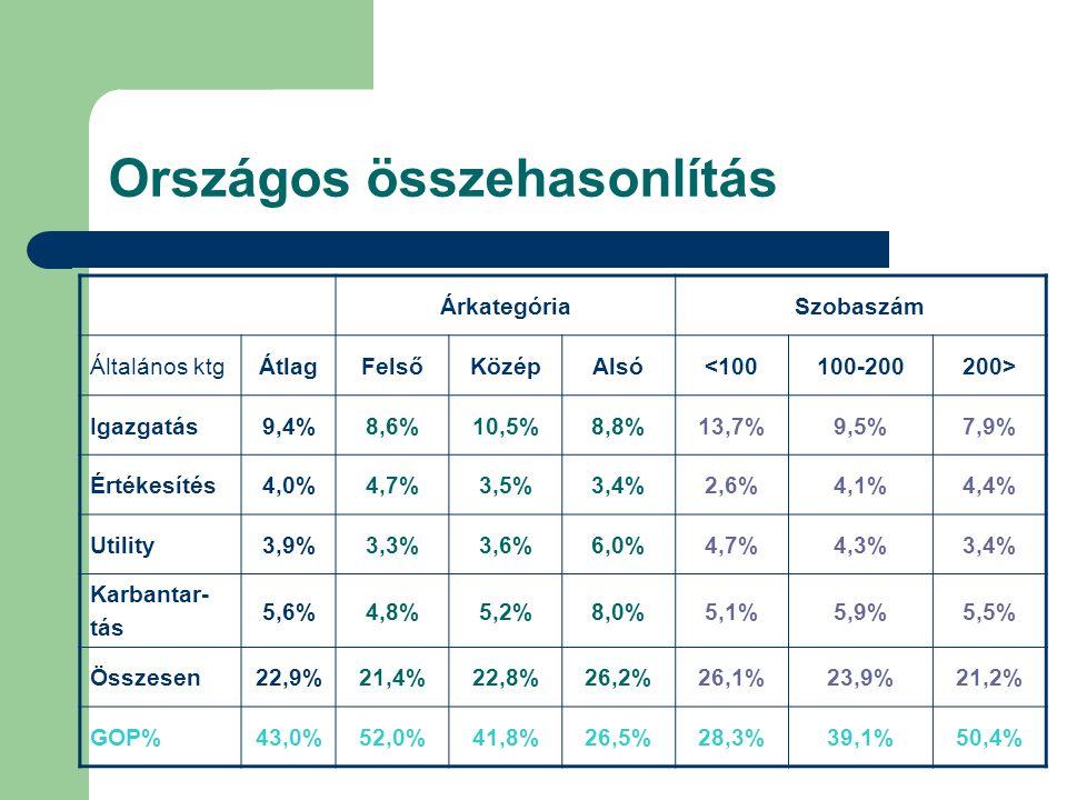 Országos összehasonlítás ÁrkategóriaSzobaszám Általános ktgÁtlagFelsőKözépAlsó<100100-200200> Igazgatás9,4%8,6%10,5%8,8%13,7%9,5%7,9% Értékesítés4,0%4