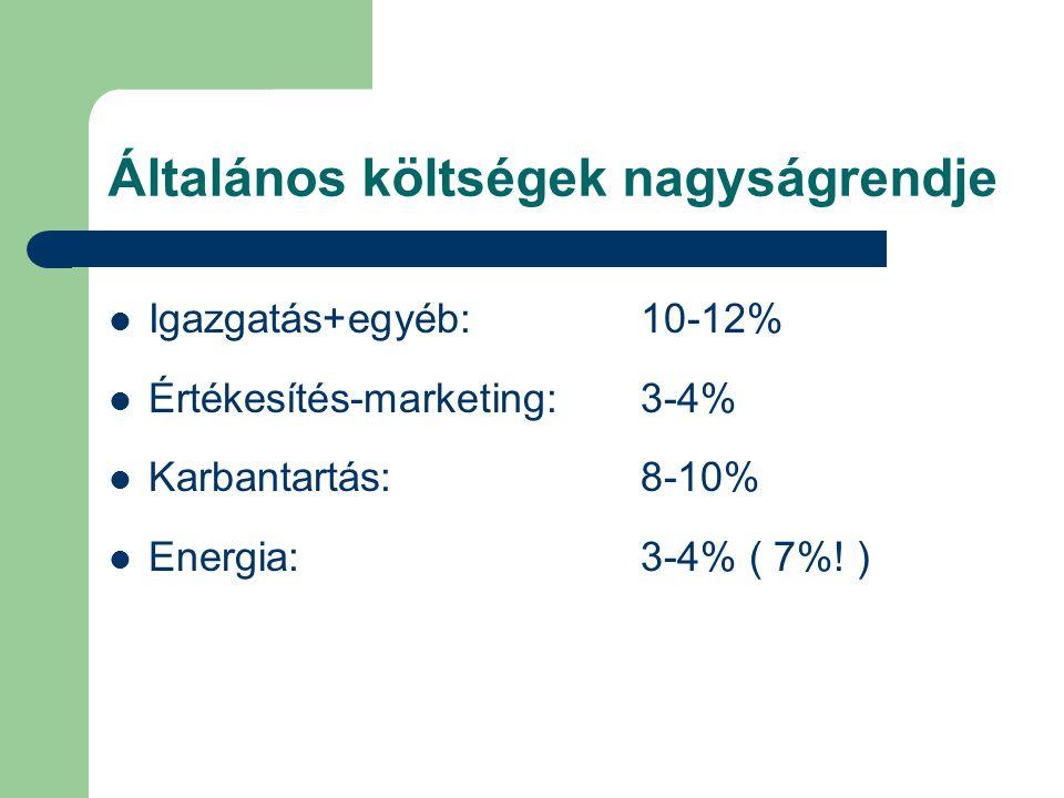 Általános költségek nagyságrendje Igazgatás+egyéb:10-12% Értékesítés-marketing:3-4% Karbantartás:8-10% Energia:3-4% ( 7%! )