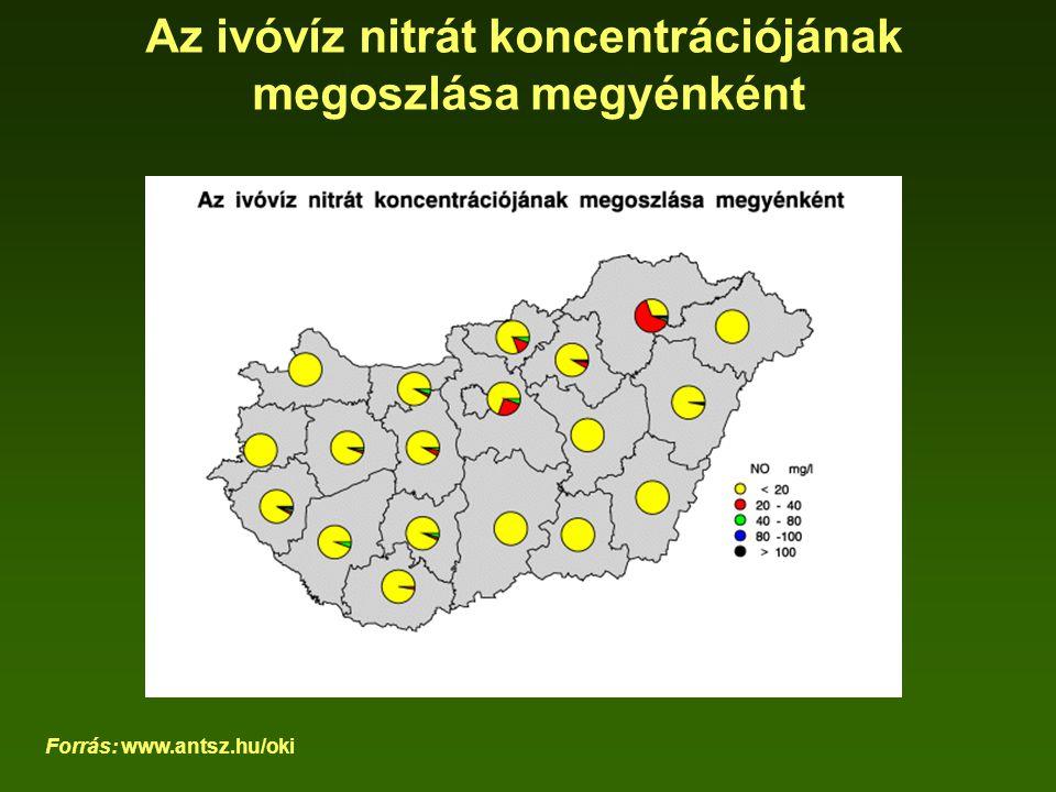 Az ivóvíz nitrát koncentrációjának megoszlása megyénként Forrás: www.antsz.hu/oki