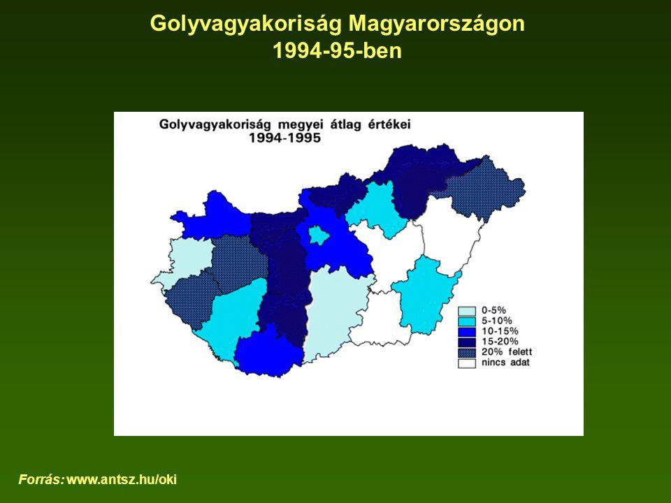 Golyvagyakoriság Magyarországon 1994-95-ben Forrás: www.antsz.hu/oki