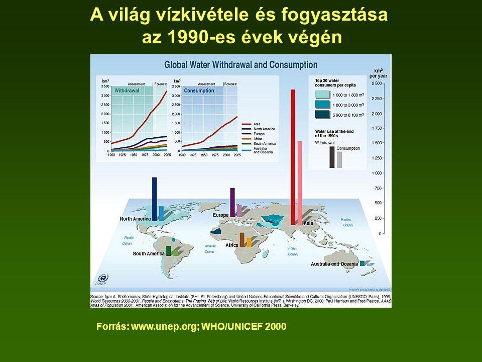 Forrás: www.unep.org; WHO/UNICEF 2000 A világ vízkivétele és fogyasztása az 1990-es évek végén