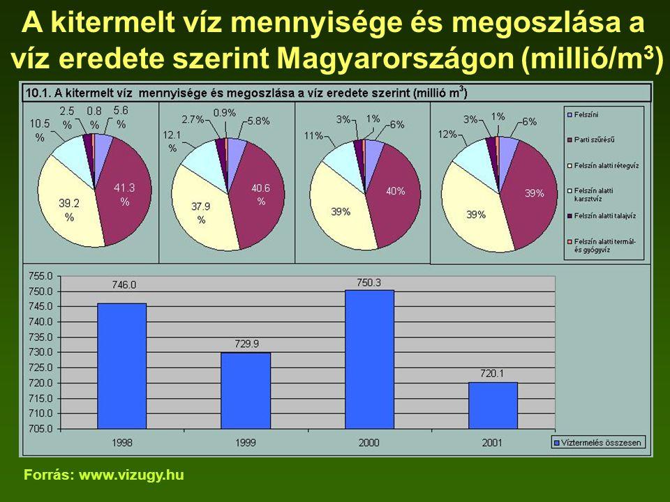 A kitermelt víz mennyisége és megoszlása a víz eredete szerint Magyarországon (millió/m 3 ) Forrás: www.vizugy.hu