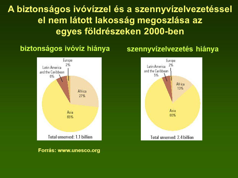 A biztonságos ivóvízzel és a szennyvízelvezetéssel el nem látott lakosság megoszlása az egyes földrészeken 2000-ben biztonságos ivóvíz hiánya szennyví