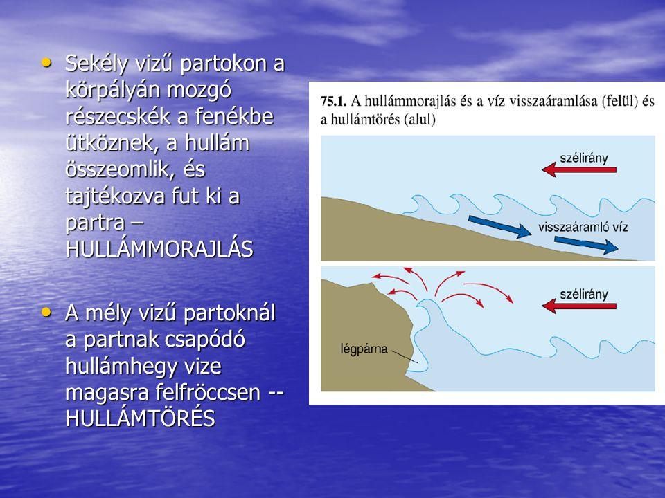 Sekély vizű partokon a körpályán mozgó részecskék a fenékbe ütköznek, a hullám összeomlik, és tajtékozva fut ki a partra – HULLÁMMORAJLÁS Sekély vizű
