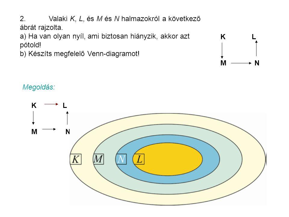 2.Valaki K, L, és M és N halmazokról a következő ábrát rajzolta.
