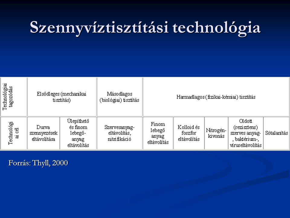 Szennyvíztisztítási technológia Forrás: Thyll, 2000