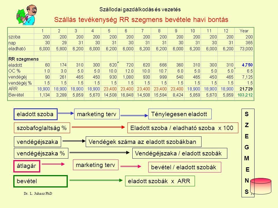 Dr. L. Juhasz PhD9 103.212.000.- Ft Szállodai gazdálkodás és vezetés RR szegmens bevétele havi bontás bevétel bevétel eladott szobák x ARR tényleges s