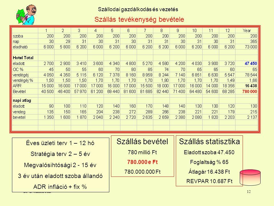 Dr. L. Juhasz PhD11 Szállodai gazdálkodás és vezetés Szállás tevékenység bevétele Minden szegmensre Szegmens 1 - 4 - 16 - 2o Szállás bruttó bevétel Üz