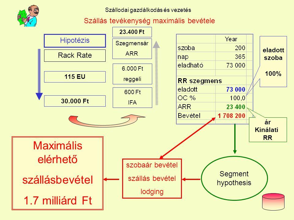 Dr. L. Juhasz PhD12 Szállodai gazdálkodás és vezetés Szállás tevékenység bevétele Szállás bevétel 780 millió Ft 780.000 e Ft 780.000.000 Ft Szállás st