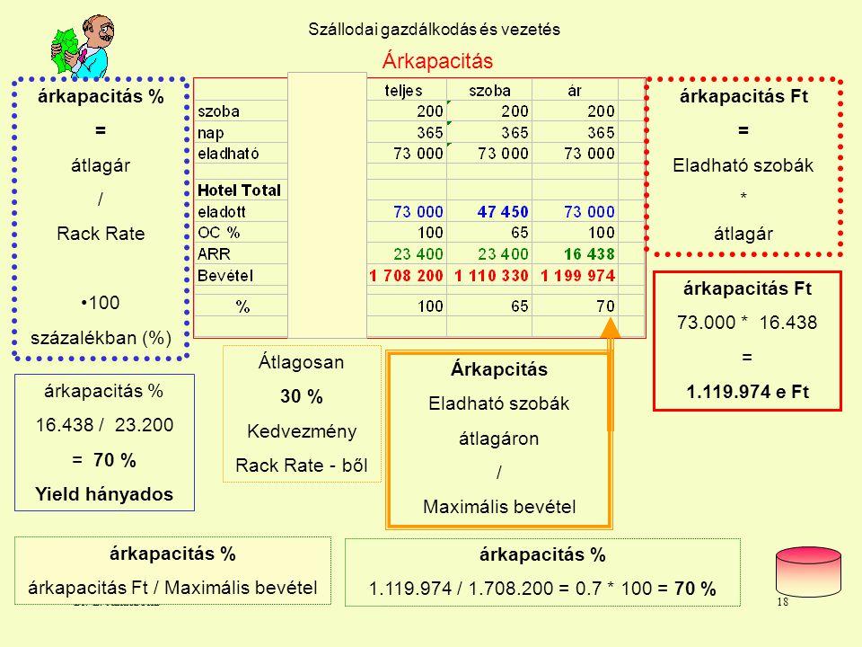 Dr. L. Juhasz PhD17 Szállodai gazdálkodás és vezetés Szobakapacitás Szobakapcitás eladott szobák Rack Rate áron / Maximális bevétel Szobakapacitás Ft