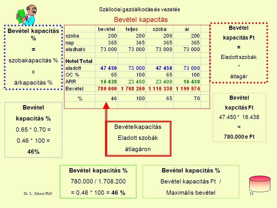 Dr. L. Juhasz PhD18 Szállodai gazdálkodás és vezetés Árkapacitás árkapacitás Ft = Eladható szobák * átlagár árkapacitás Ft 73.000 * 16.438 = 1.119.974