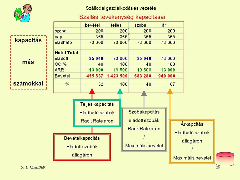 Dr. L. Juhasz PhD19 Szállodai gazdálkodás és vezetés Bevétel kapacitás Bevétel kapacitás Ft = Eladott szobák * átlagár Bevétel kapcitás Ft 47.450 * 16