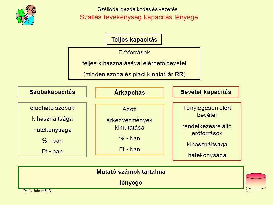 Dr. L. Juhasz PhD20 Szállodai gazdálkodás és vezetés Szállás tevékenység kapacitásai Bevételkapacitás Eladott szobák átlagáron Teljes kapacitás Eladha