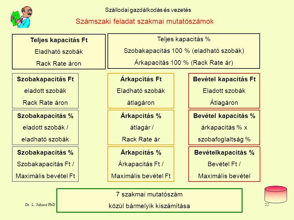Dr. L. Juhasz PhD21 Szállás tevékenység kapacitás lényege Bevétel kapacitás Teljes kapacitás Árkapcitás Szobakapacitás eladható szobák kihasználtsága