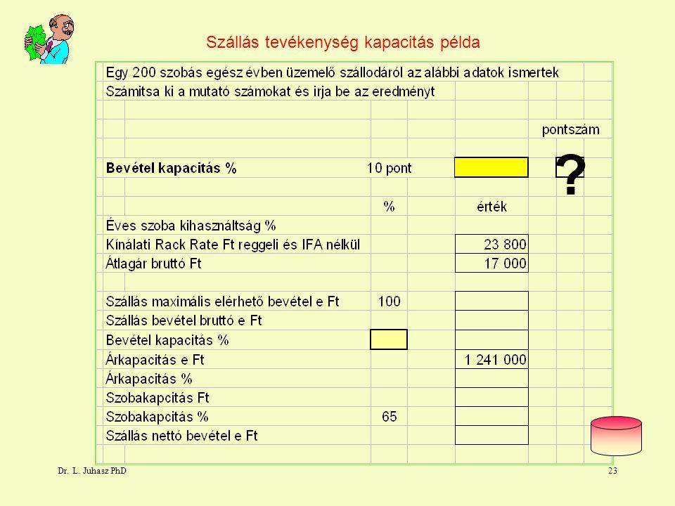 Dr. L. Juhasz PhD22 Számszaki feladat szakmai mutatószámok Bevétel kapacitás Ft Eladott szobák Átlagáron Teljes kapacitás Ft Eladható szobák Rack Rate