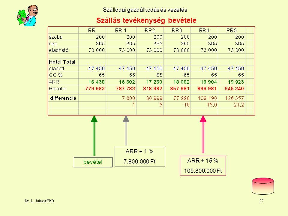Dr. L. Juhasz PhD26 Szállodai gazdálkodás és vezetés Szállás tevékenység szegmensenkénti bevétele eladottszoba 4 prior bevétel tréning voucher Rack Ra