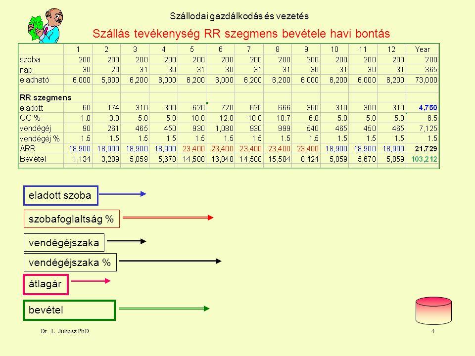Dr. L. Juhasz PhD3 Szállodai gazdálkodás és vezetés Bruttó bevételi Terv Statisztikai rendszer Beszámolási rendszer jelentési formája bázis - terv - t
